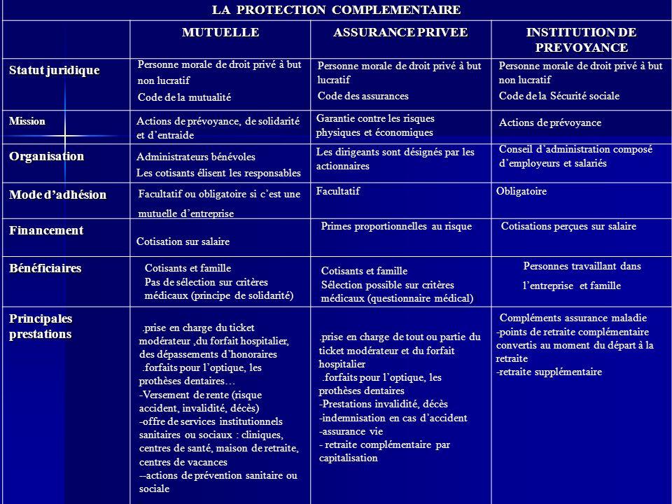 LA PROTECTION COMPLEMENTAIRE MUTUELLE ASSURANCE PRIVEE INSTITUTION DE PREVOYANCE Statut juridique Mission Organisation Mode dadhésion Financement Béné