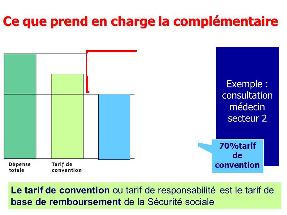 Ce que prend en charge la complémentaire Le tarif de convention ou tarif de responsabilité est le tarif de base de remboursement de la Sécurité social