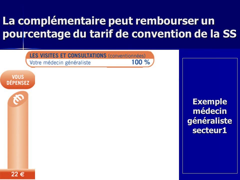 La complémentaire peut rembourser un pourcentage du tarif de convention de la SS Exemple médecin généraliste secteur1