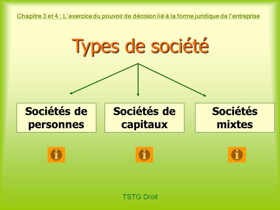 TSTG Droit Chapitre 3 et 4 : Lexercice du pouvoir de décision lié à la forme juridique de lentreprise Types de société Sociétés de personnes Sociétés