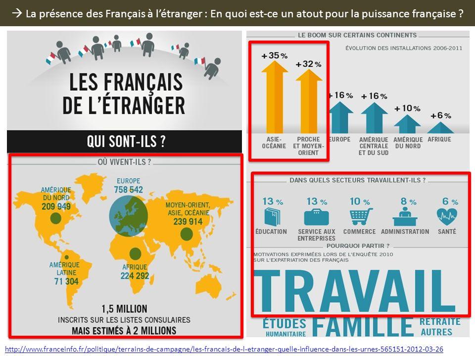 La présence des Français à létranger : En quoi est-ce un atout pour la puissance française ? http://www.franceinfo.fr/politique/terrains-de-campagne/l