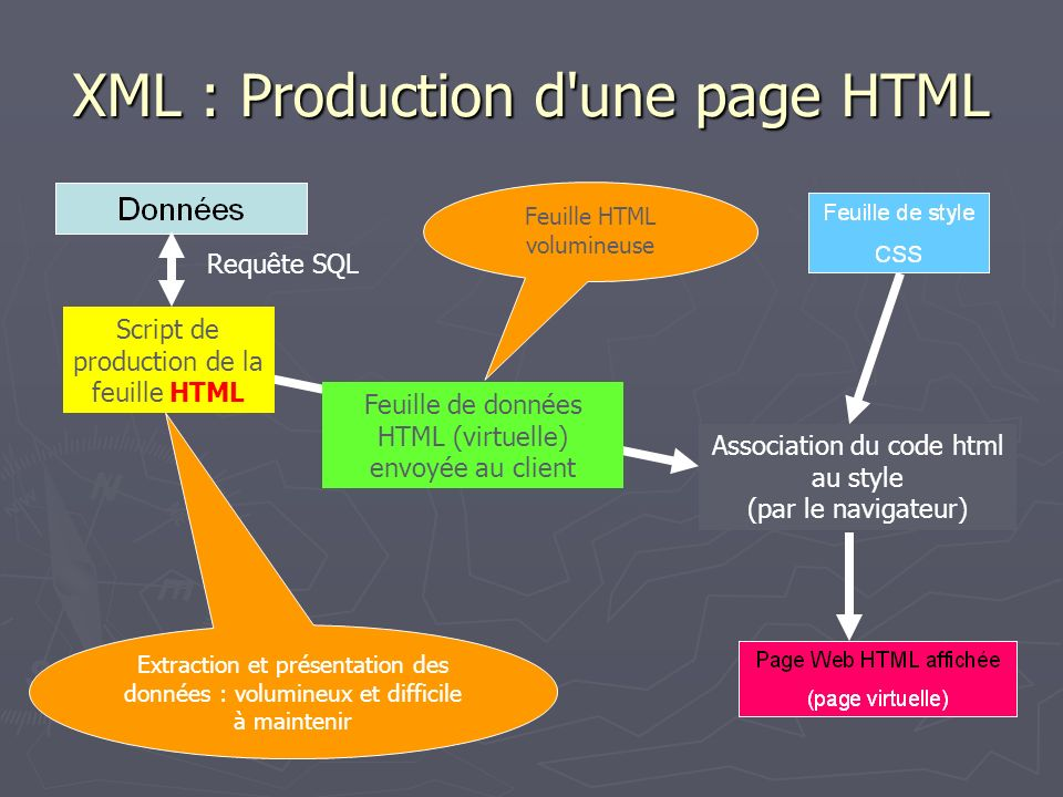 XML : Production d'une page HTML Requête SQL Script de production de la feuille HTML Extraction et présentation des données : volumineux et difficile