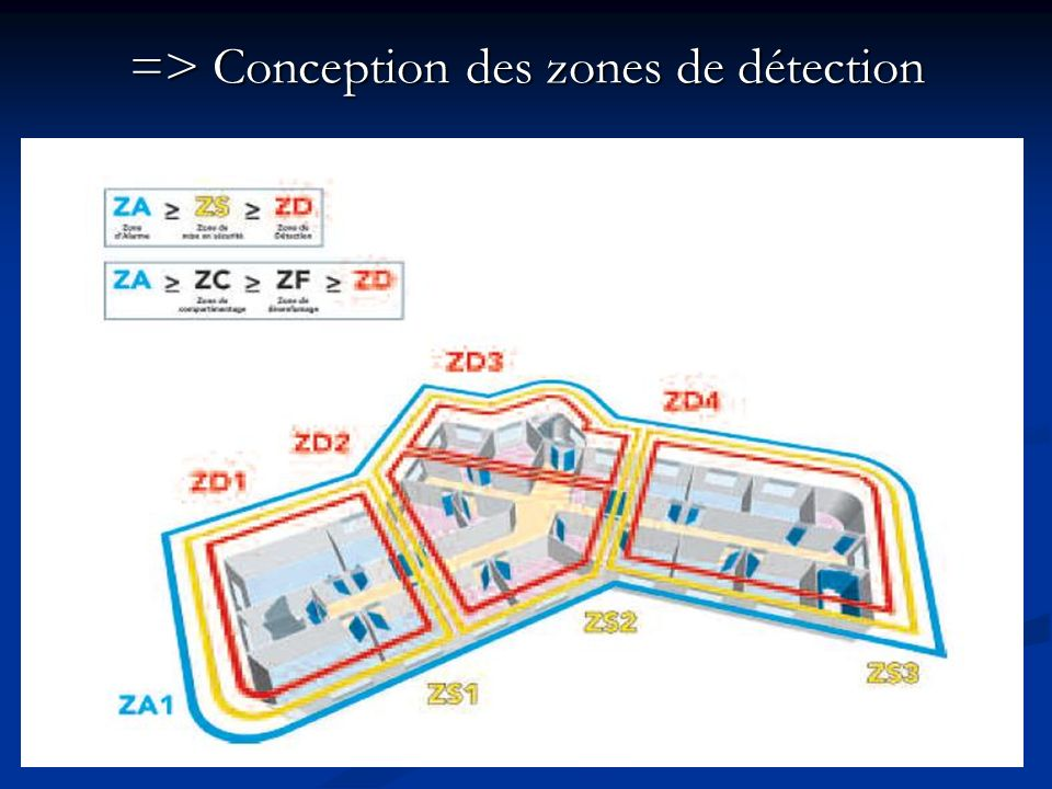 => Conception des zones de détection