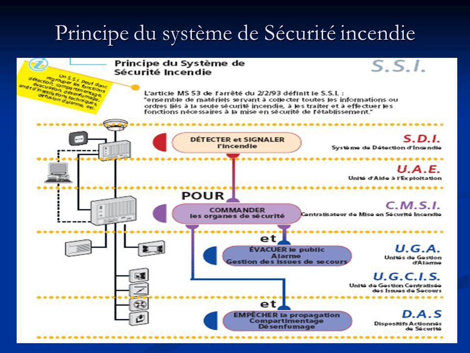 Principe du système de Sécurité incendie