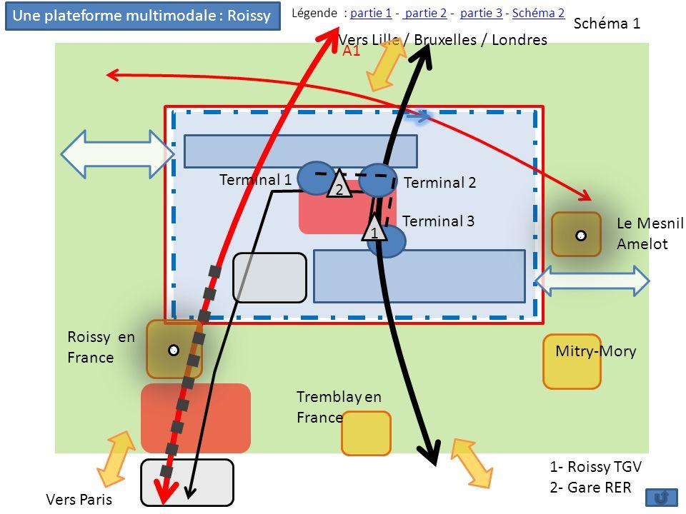 1 2 Une plateforme multimodale : Roissy A1 Vers Lille / Bruxelles / Londres Vers Paris Tremblay en France Roissy en France Mitry-Mory Le Mesnil Amelot