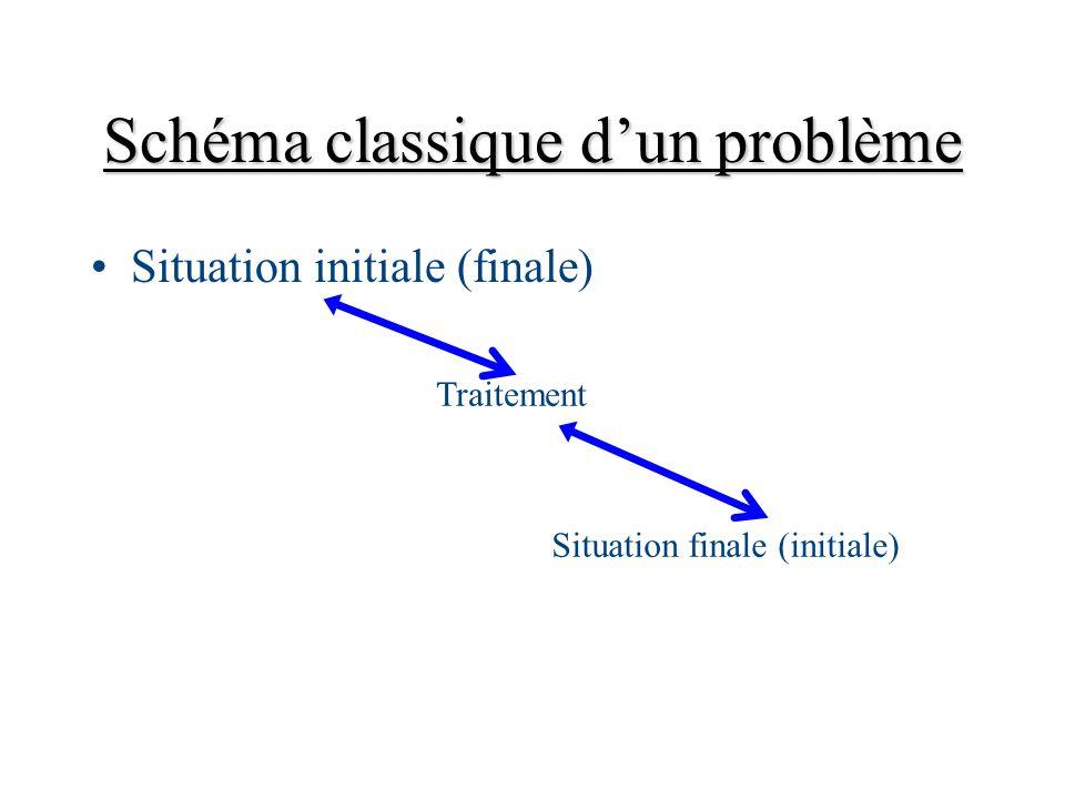 Schéma classique dun problème Situation initiale (finale) Traitement Situation finale (initiale)