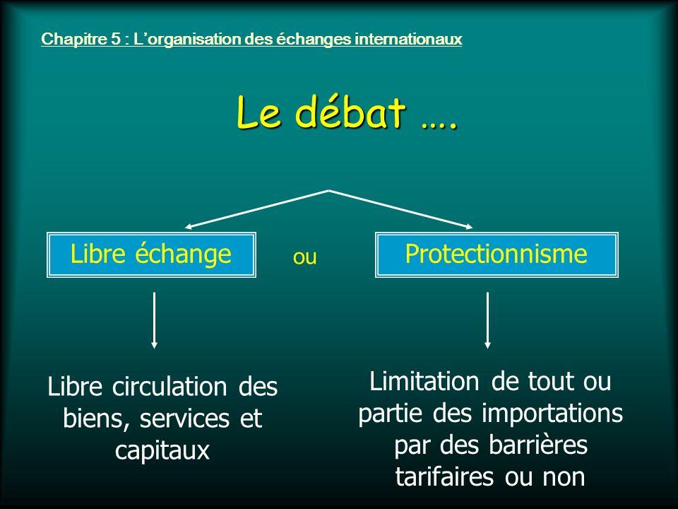 Chapitre 5 : Lorganisation des échanges internationaux Le débat …. Libre échange Libre circulation des biens, services et capitaux Protectionnisme Lim