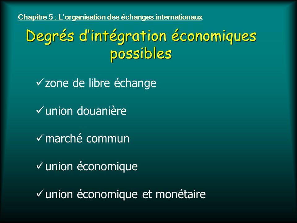 Chapitre 5 : Lorganisation des échanges internationaux Degrés dintégration économiques possibles zone de libre échange union douanière marché commun u