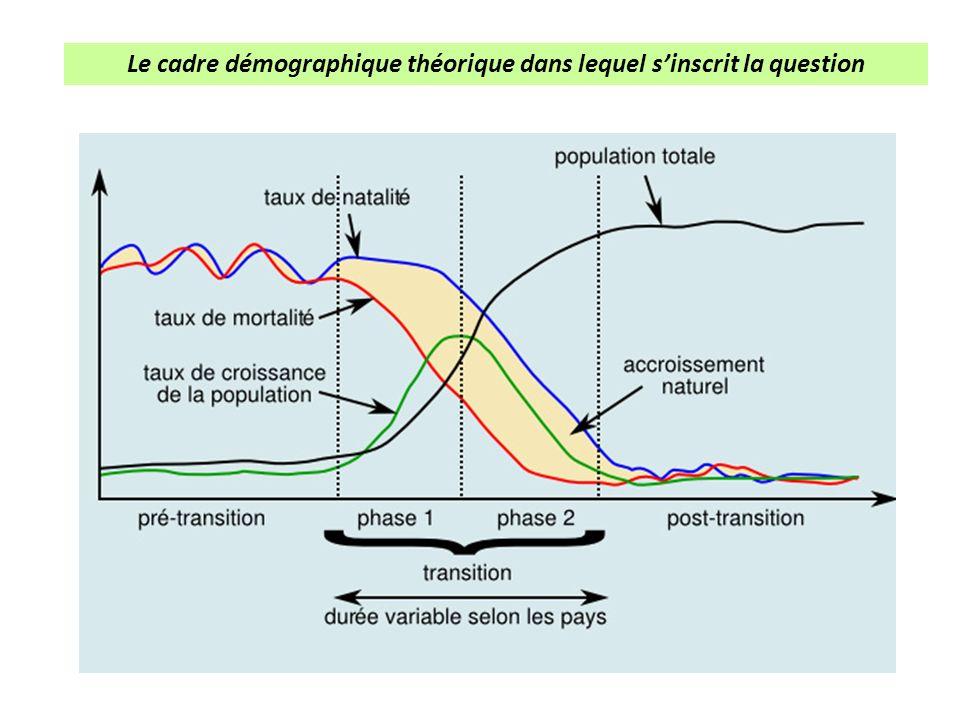 Le cadre démographique théorique dans lequel sinscrit la question