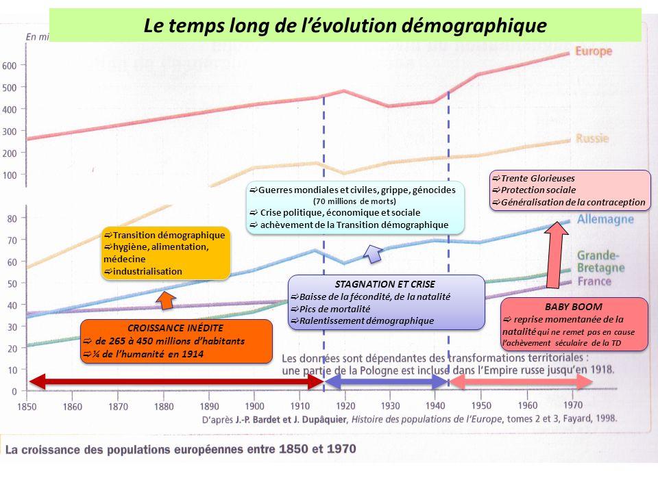 CROISSANCE INÉDITE de 265 à 450 millions dhabitants ¼ de lhumanité en 1914 CROISSANCE INÉDITE de 265 à 450 millions dhabitants ¼ de lhumanité en 1914