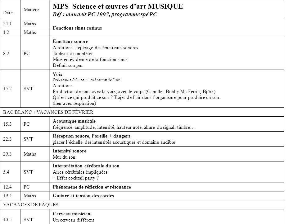 Date Matière MPS Science et œuvres dart MUSIQUE Réf : manuels PC 1997, programme spé PC 24.1Maths Fonctions sinus cosinus 1.2Maths 8.2PC Emetteur sono