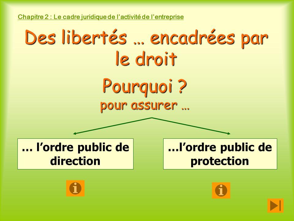 Chapitre 2 : Le cadre juridique de lactivité de lentreprise pour protéger lintérêt général pour assurer les grands équilibres économiques : respect de la concurrence, de lenvironnement … … lordre public de direction