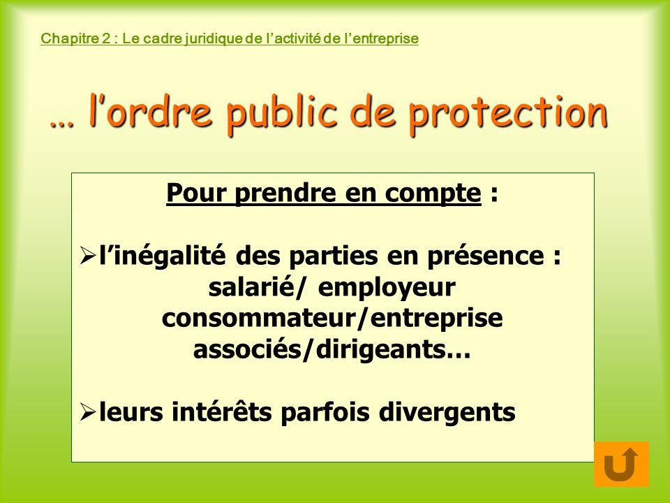 Chapitre 2 : Le cadre juridique de lactivité de lentreprise Pour prendre en compte : linégalité des parties en présence : salarié/ employeur consommateur/entreprise associés/dirigeants… leurs intérêts parfois divergents … lordre public de protection