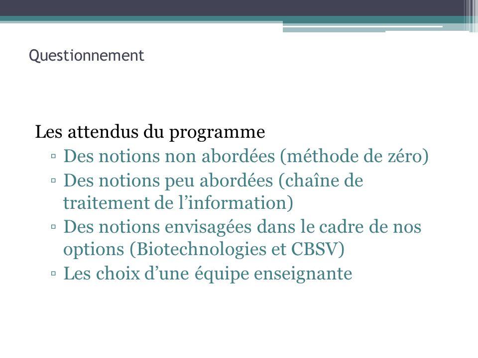 Questionnement Les attendus du programme Des notions non abordées (méthode de zéro) Des notions peu abordées (chaîne de traitement de linformation) De