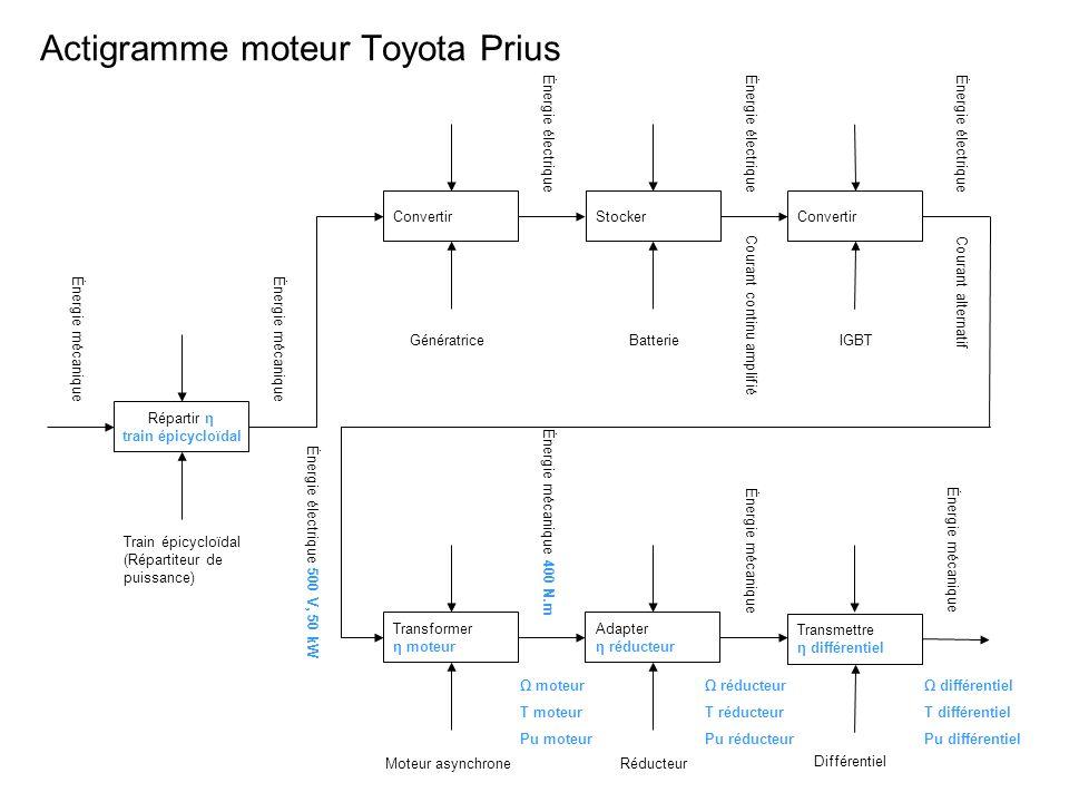 Bête à corne Au client Motorisation hybride Toyota Prius Réduire la consommation de Carburant, réduire la pollution Le coût de la structure globale A qui (à quoi) rend-il service ?Sur qui (sur quoi) agit-il .