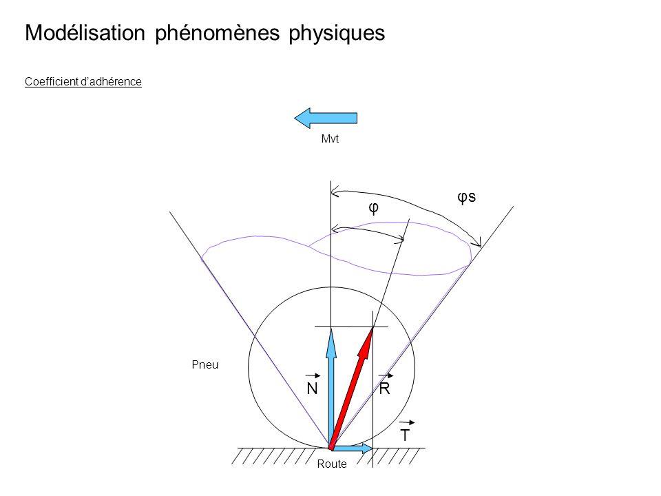 Modélisation phénomènes physiques φ φs Pneu Route Coefficient dadhérence T NR Mvt
