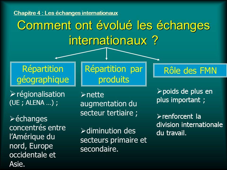 Chapitre 4 : Les échanges internationaux Comment ont évolué les échanges internationaux ? Répartition géographique Répartition par produits Rôle des F