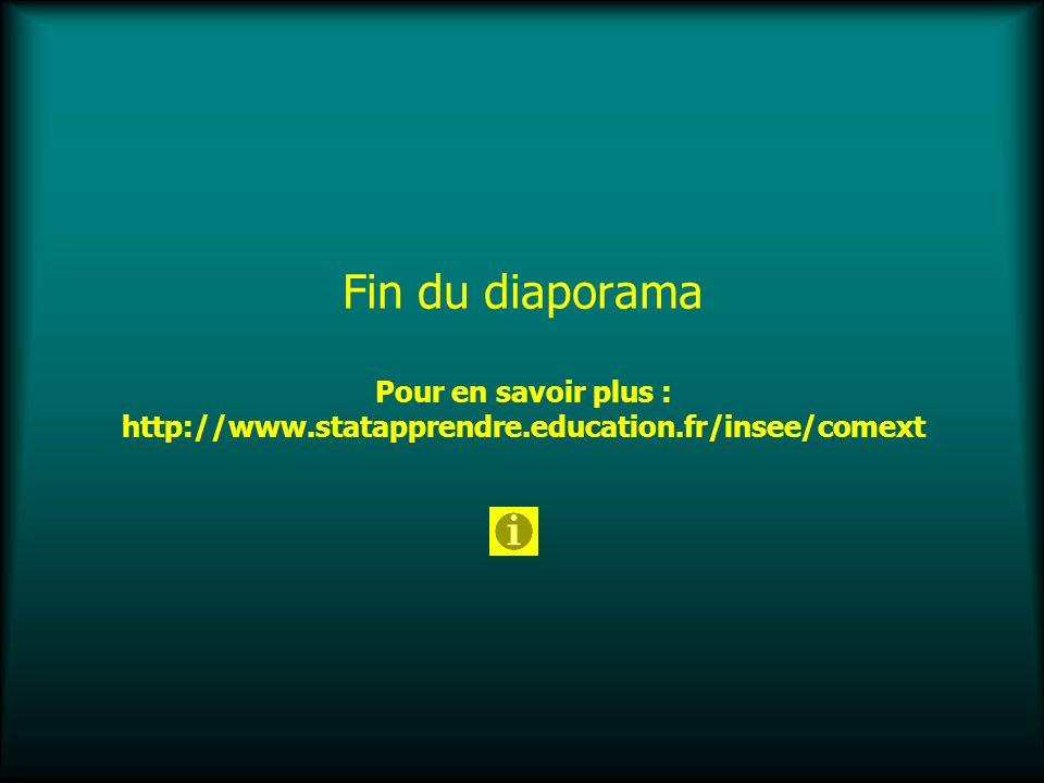 Fin du diaporama Pour en savoir plus : http://www.statapprendre.education.fr/insee/comext