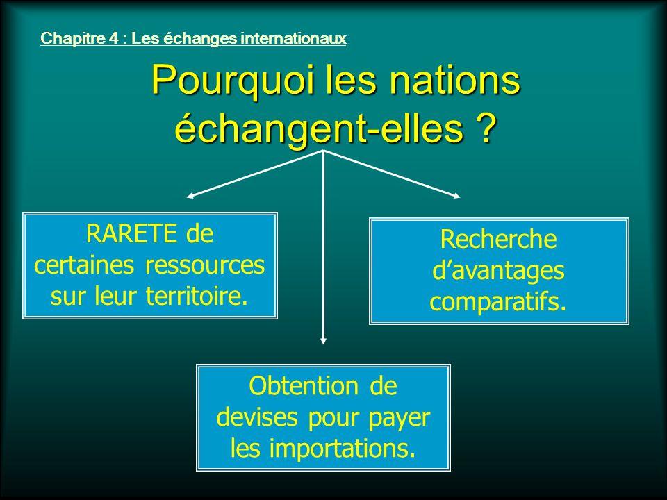 Chapitre 4 : Les échanges internationaux Pourquoi les nations échangent-elles ? RARETE de certaines ressources sur leur territoire. Recherche davantag