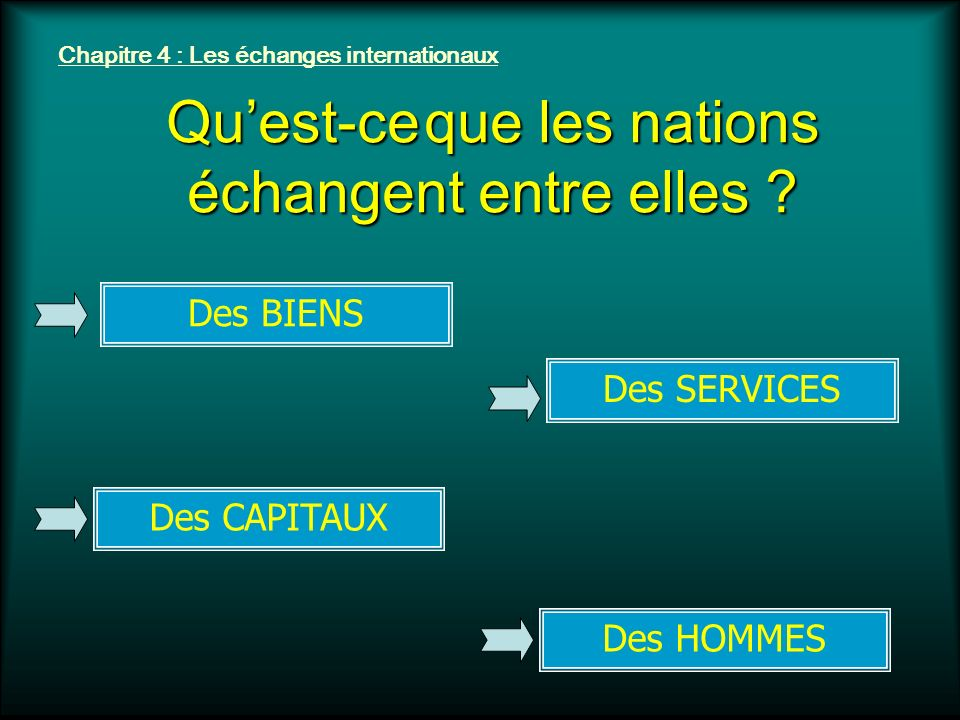 Quest-ce que les nations échangent entre elles ? Chapitre 4 : Les échanges internationaux Des BIENSDes HOMMESDes CAPITAUXDes SERVICES
