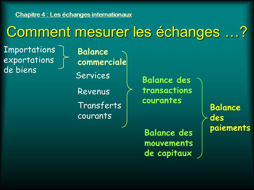 Chapitre 4 : Les échanges internationaux Comment mesurer les échanges … .