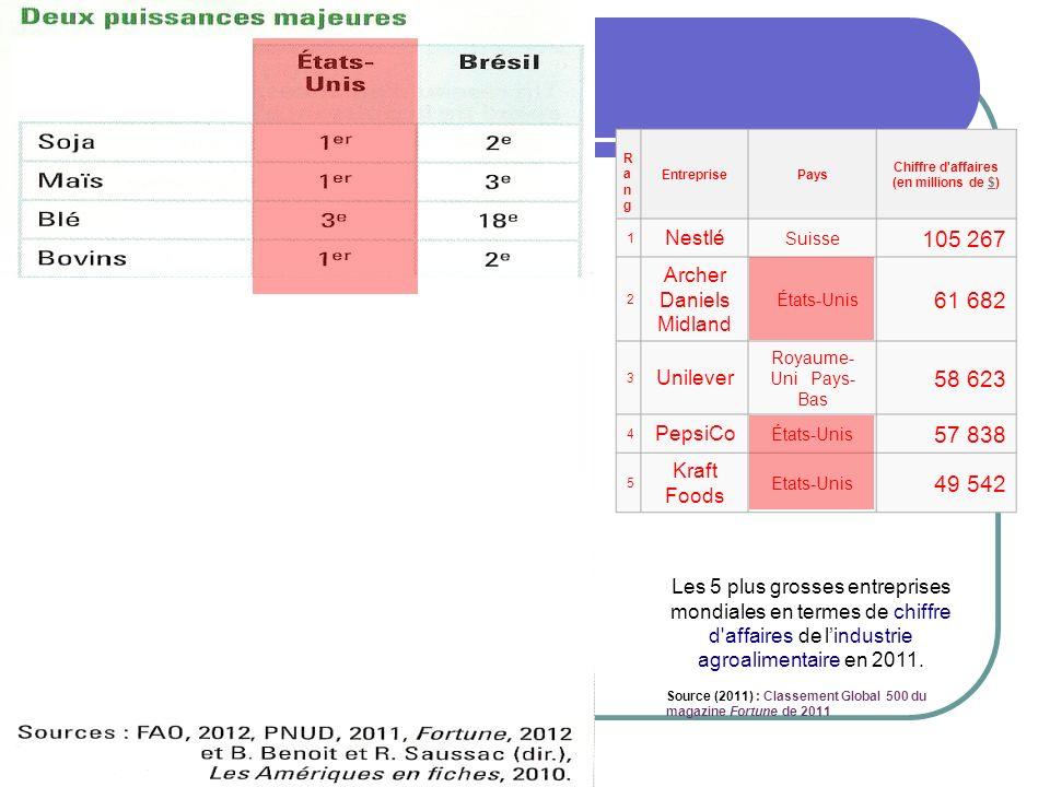 Les 5 plus grosses entreprises mondiales en termes de chiffre d'affaires de lindustrie agroalimentaire en 2011. Source (2011) : Classement Global 500