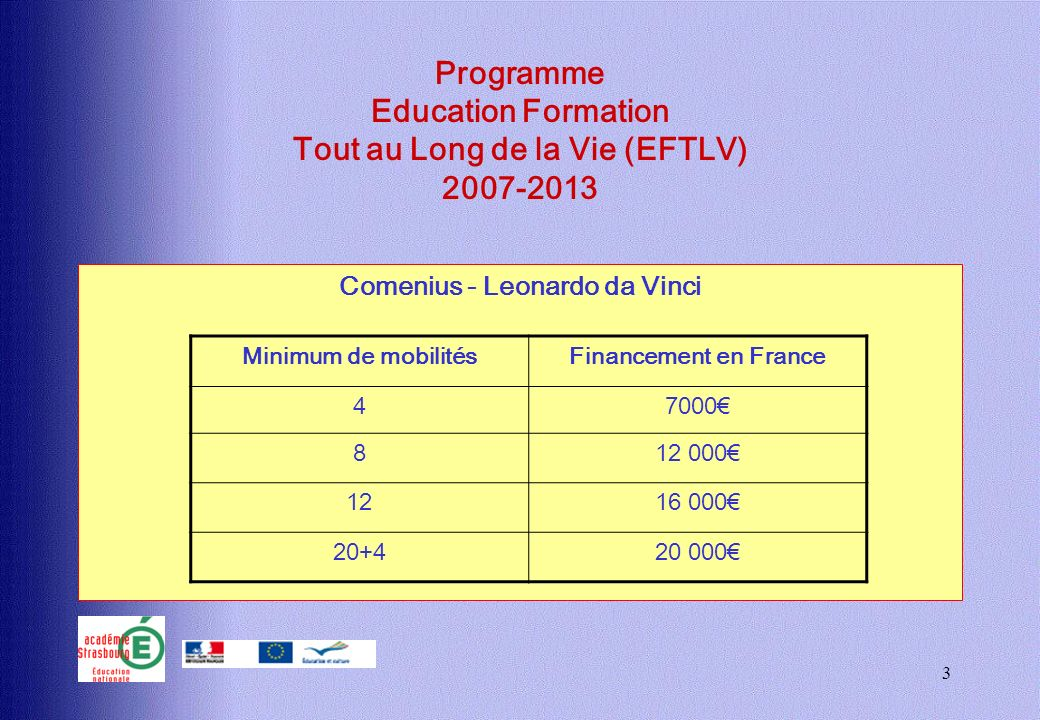 3 Programme Education Formation Tout au Long de la Vie (EFTLV) 2007-2013 Comenius - Leonardo da Vinci Minimum de mobilitésFinancement en France 47000 812 000 1216 000 20+420 000
