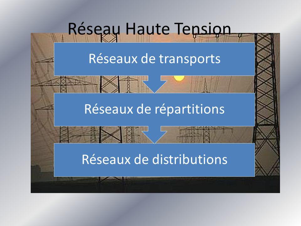 Réseau Haute Tension Réseaux de distributions Réseaux de répartitions Réseaux de transports
