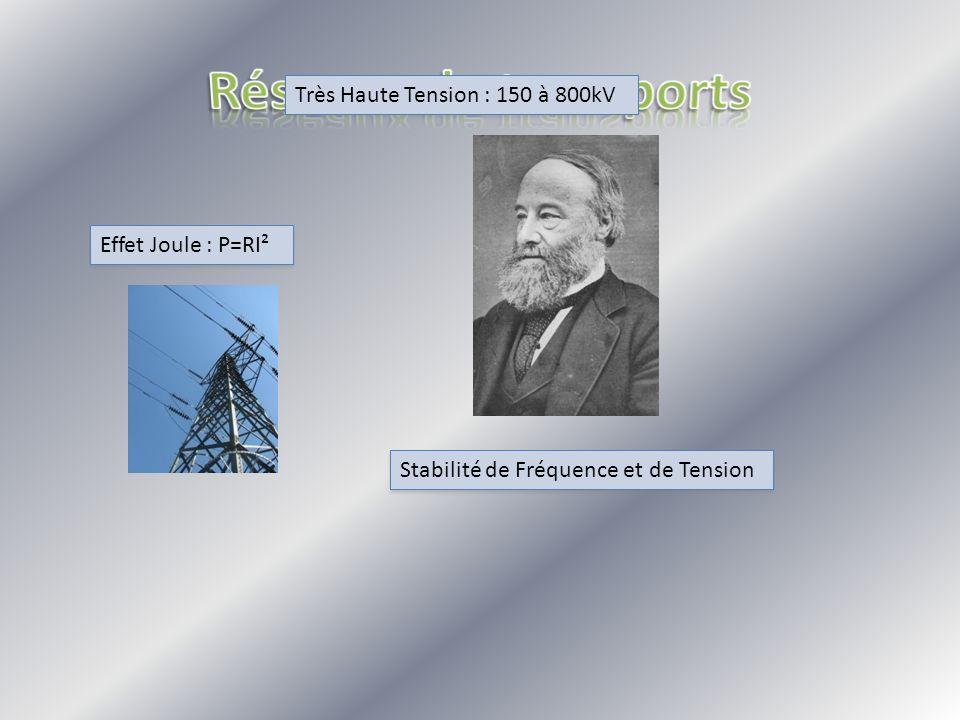 Très Haute Tension : 150 à 800kV Effet Joule : P=RI² Stabilité de Fréquence et de Tension