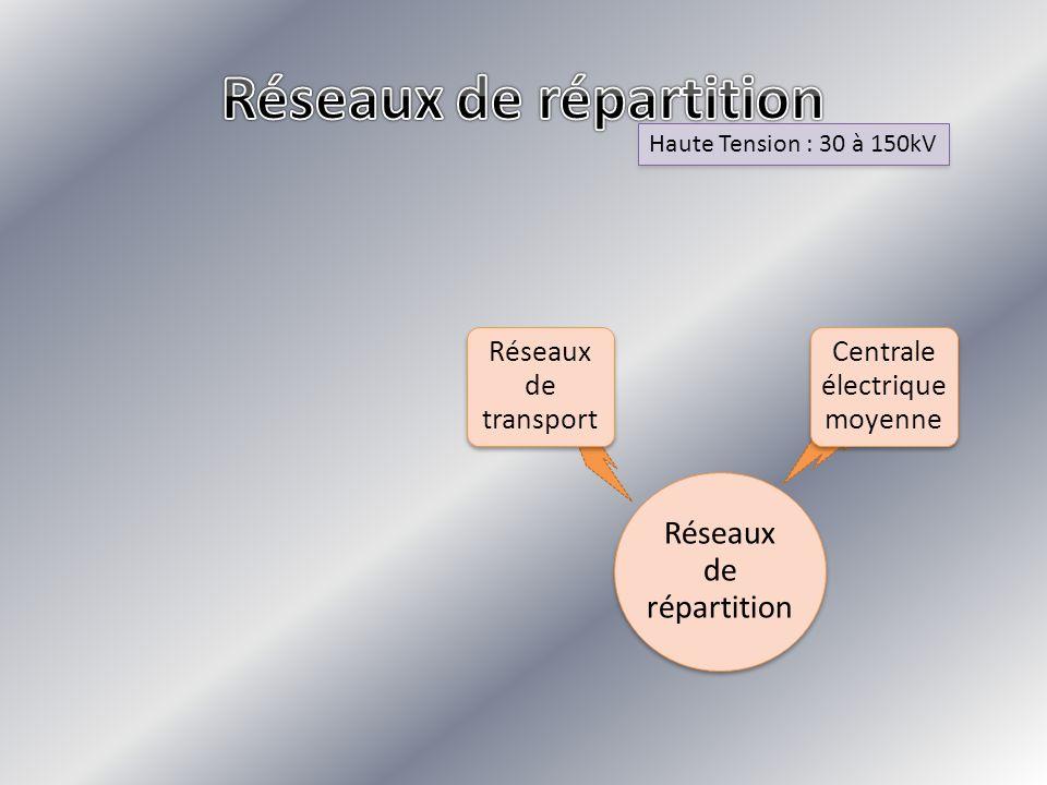 Haute Tension : 30 à 150kV Haute Tension : 30 à 150kV Réseaux de répartition Réseaux de transport Centrale électrique moyenne