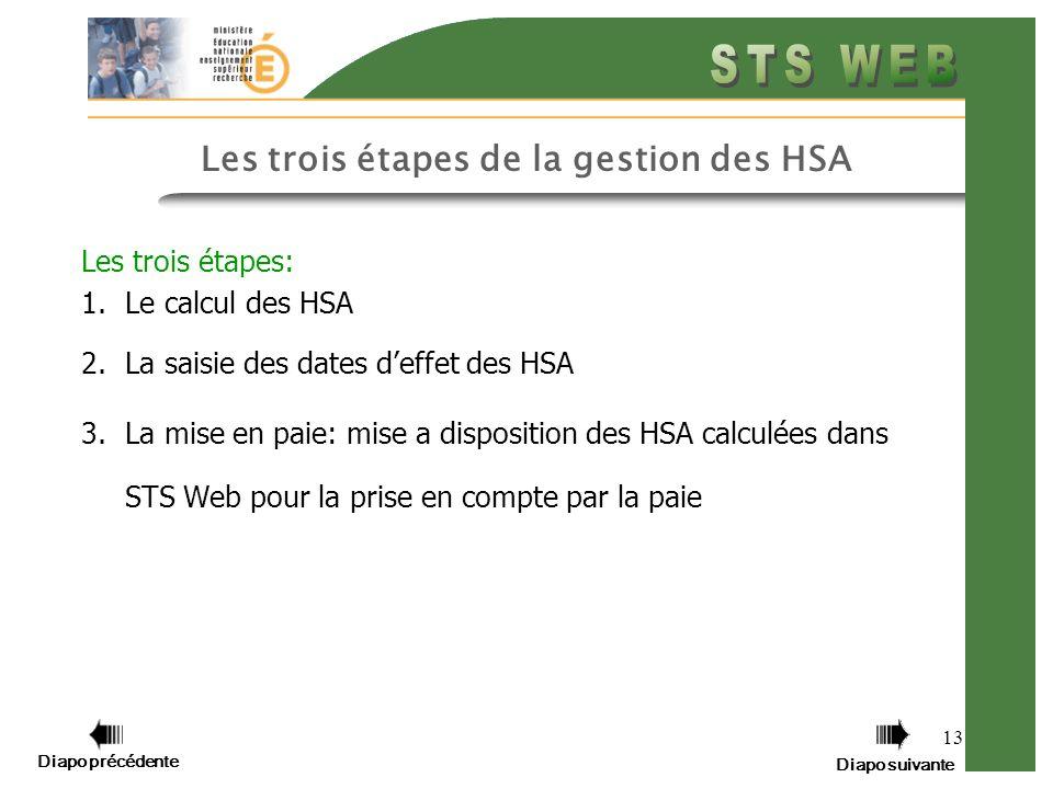 Diapo précédente Diapo suivante 13 Les trois étapes de la gestion des HSA Les trois étapes: 1.Le calcul des HSA 2.La saisie des dates deffet des HSA 3.La mise en paie: mise a disposition des HSA calculées dans STS Web pour la prise en compte par la paie
