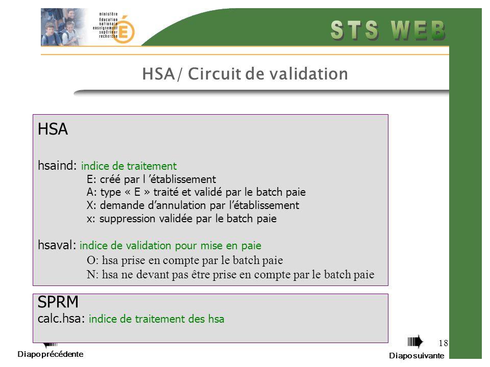 Diapo précédente Diapo suivante 18 HSA/ Circuit de validation HSA hsaind: indice de traitement E: créé par l établissement A: type « E » traité et validé par le batch paie X: demande dannulation par létablissement x: suppression validée par le batch paie hsaval: indice de validation pour mise en paie O: hsa prise en compte par le batch paie N: hsa ne devant pas être prise en compte par le batch paie SPRM calc.hsa: indice de traitement des hsa