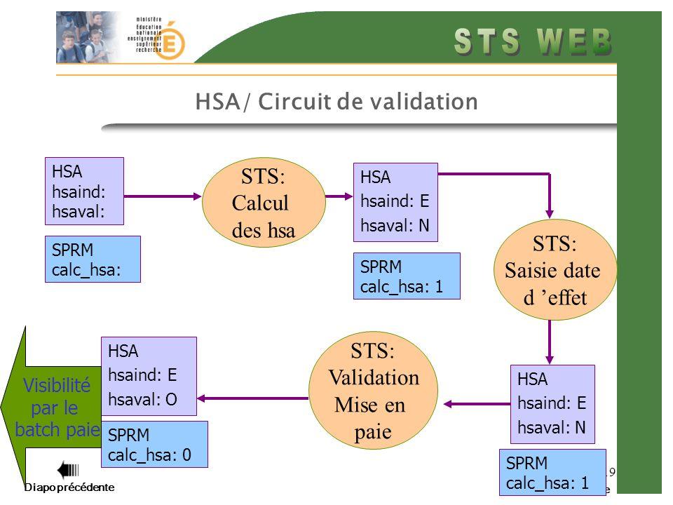 Diapo précédente Diapo suivante 19 HSA/ Circuit de validation HSA hsaind: hsaval: STS: Saisie date d effet HSA hsaind: E hsaval: N STS: Calcul des hsa SPRM calc_hsa: HSA hsaind: E hsaval: N SPRM calc_hsa: 1 SPRM calc_hsa: 1 STS: Validation Mise en paie HSA hsaind: E hsaval: O SPRM calc_hsa: 0 Visibilité par le batch paie