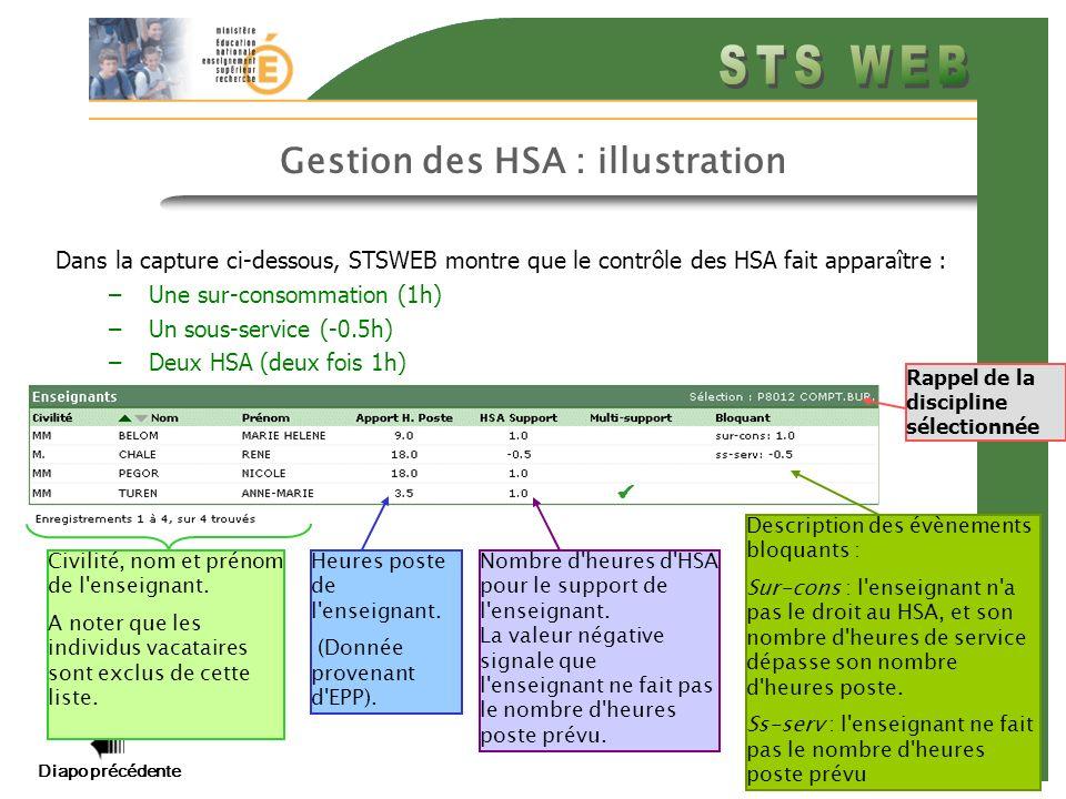 Diapo précédente Diapo suivante 20 HSA/ Circuit de validation HSA hsaind: E hsaval: N SPRM calc_hsa: 1 Entre le calcul des HSA et la mise en paie : la plupart des fonctionnalité de STS sont inaccessibles sauf pour corriger les éléments bloquants: modification des services des enseignants