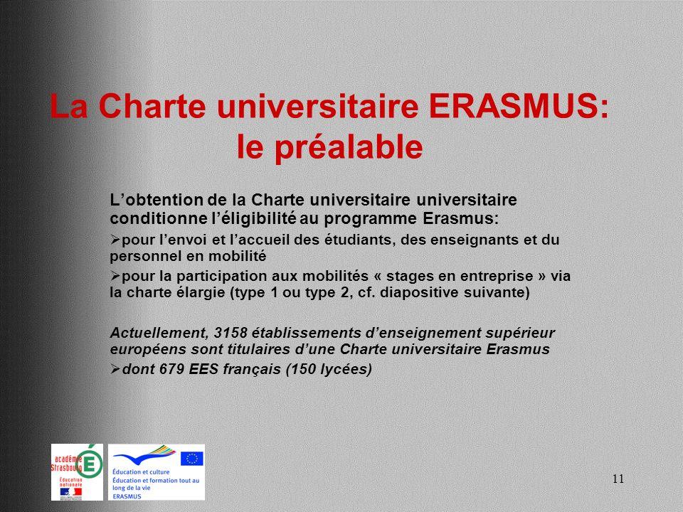 11 La Charte universitaire ERASMUS: le préalable Lobtention de la Charte universitaire universitaire conditionne léligibilité au programme Erasmus: po
