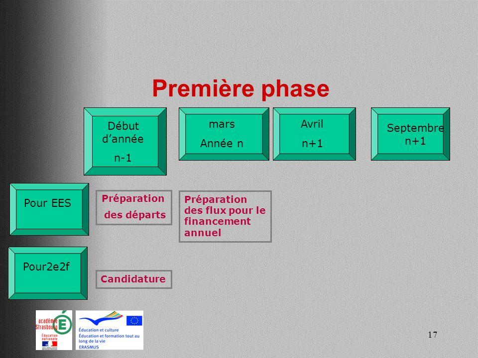 17 Première phase Début dannée n-1 Avril n+1 Pour2e2f Préparation des départs Pour EES Candidature mars Année n Septembre n+1 Préparation des flux pou
