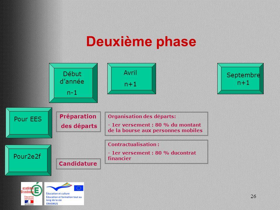26 Deuxième phase Début dannée n-1 Avril n+1 Pour2e2f Préparation des départs Pour EES Candidature Septembre n+1 Organisation des départs: - 1er verse