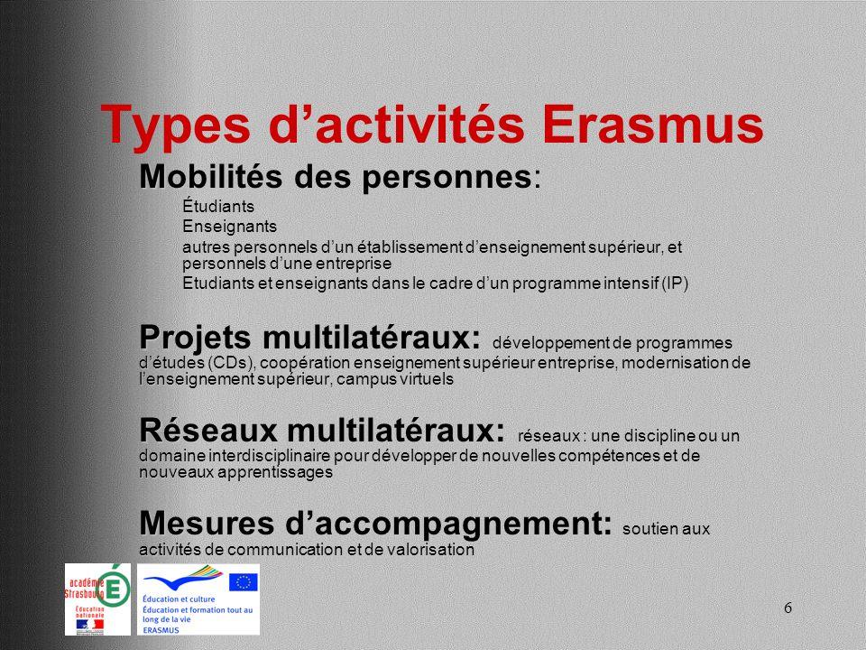 7 Actions gérées par lagence 2e2f Mobilité étudiante - Périodes détudes - Stages en entreprise Mobilité des personnels - Périodes denseignement - Formation Programmes intensifs (IP) Supports de mobilités Organisation de la mobilité (OM) Cours Intensifs Erasmus de Langues (CIEL)