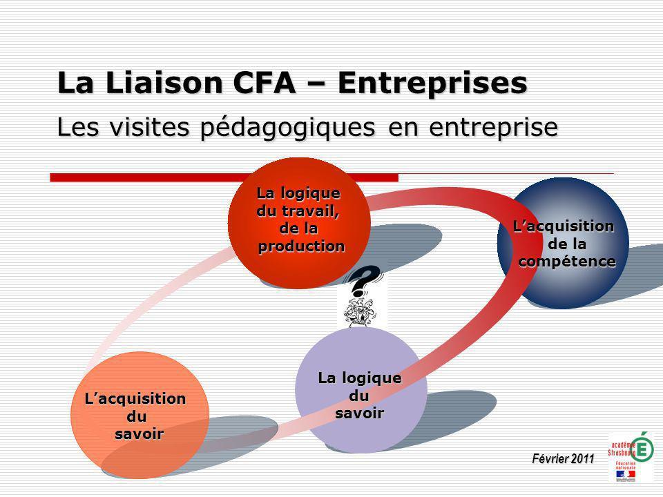La Liaison CFA – Entreprises Les visites pédagogiques en entreprise Février 2011 La logique du travail, de la production Lacquisition compétence La lo