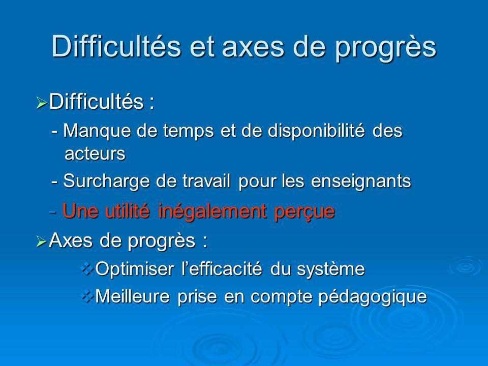 Difficultés et axes de progrès Difficultés : Difficultés : - Manque de temps et de disponibilité des acteurs - Surcharge de travail pour les enseignan