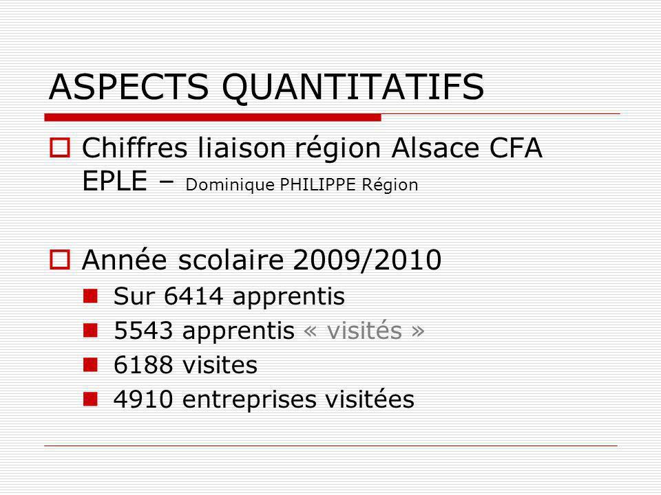 ASPECTS QUANTITATIFS Chiffres liaison région Alsace CFA EPLE – Dominique PHILIPPE Région Année scolaire 2009/2010 Sur 6414 apprentis 5543 apprentis «