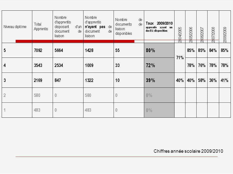 La démarche de rédaction du document de liaison Analyse des besoins en rapport avec le nombre dapprentis dans le diplôme.