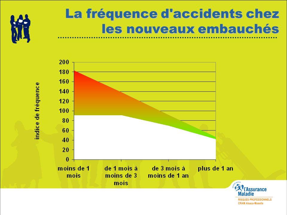 La fréquence d'accidents chez les nouveaux embauchés