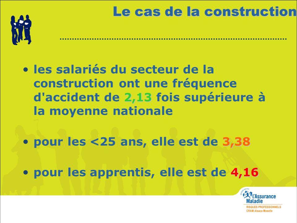 Le cas de la construction 2,13 les salariés du secteur de la construction ont une fréquence d'accident de 2,13 fois supérieure à la moyenne nationale