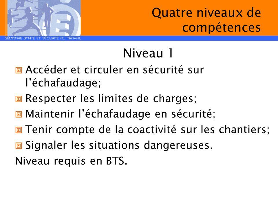 Quatre niveaux de compétences Niveau 1 Accéder et circuler en sécurité sur léchafaudage; Respecter les limites de charges; Maintenir léchafaudage en s