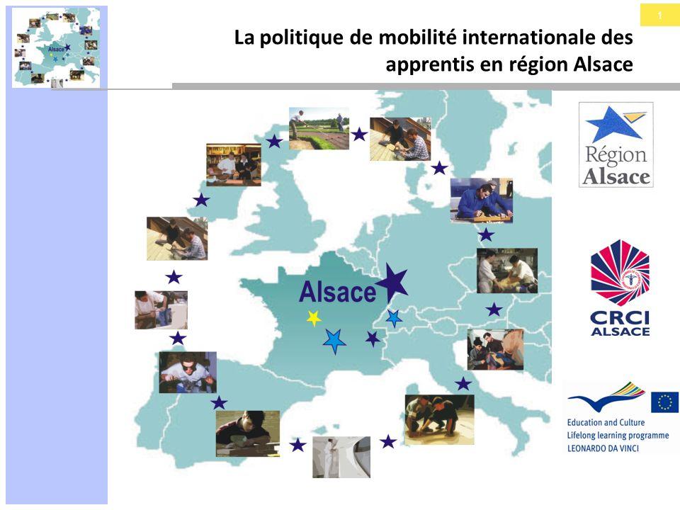2 La politique de mobilité internationale des apprentis en région Alsace Un contexte favorable Culture transfrontalière dans lespace du Rhin supérieur Mobilité : axe inscrit dans la politique régionale de développement qualitatif de lapprentissage et objectif 6 du Contrat dObjectifs et de Moyens (COM Apprentissage) Un partenariat permanent Région – CRCI en matière d apprentissage