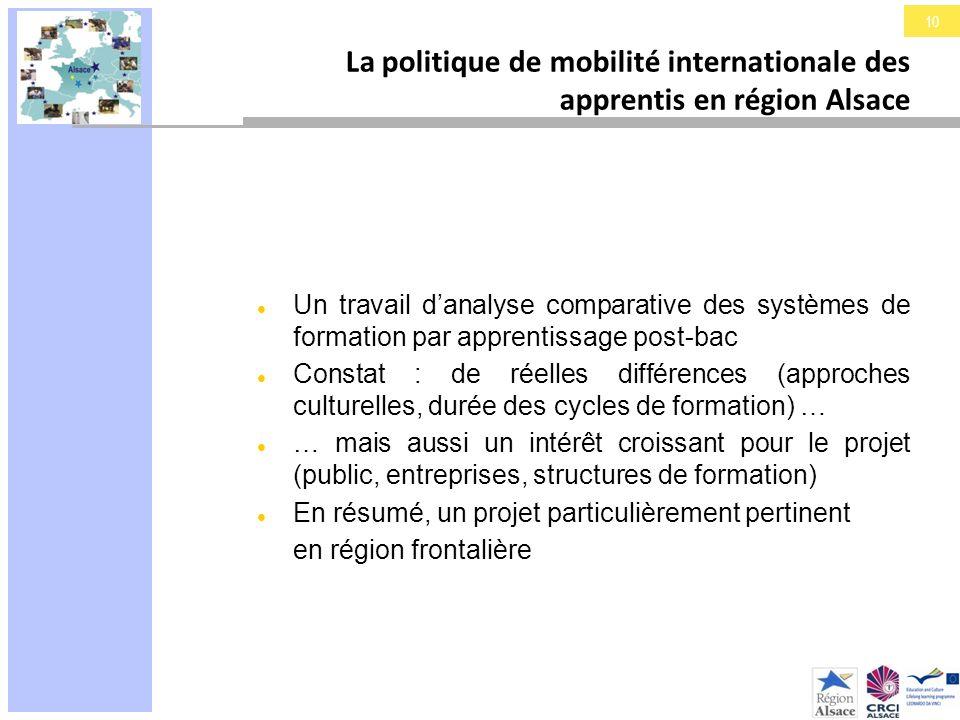 10 La politique de mobilité internationale des apprentis en région Alsace Un travail danalyse comparative des systèmes de formation par apprentissage