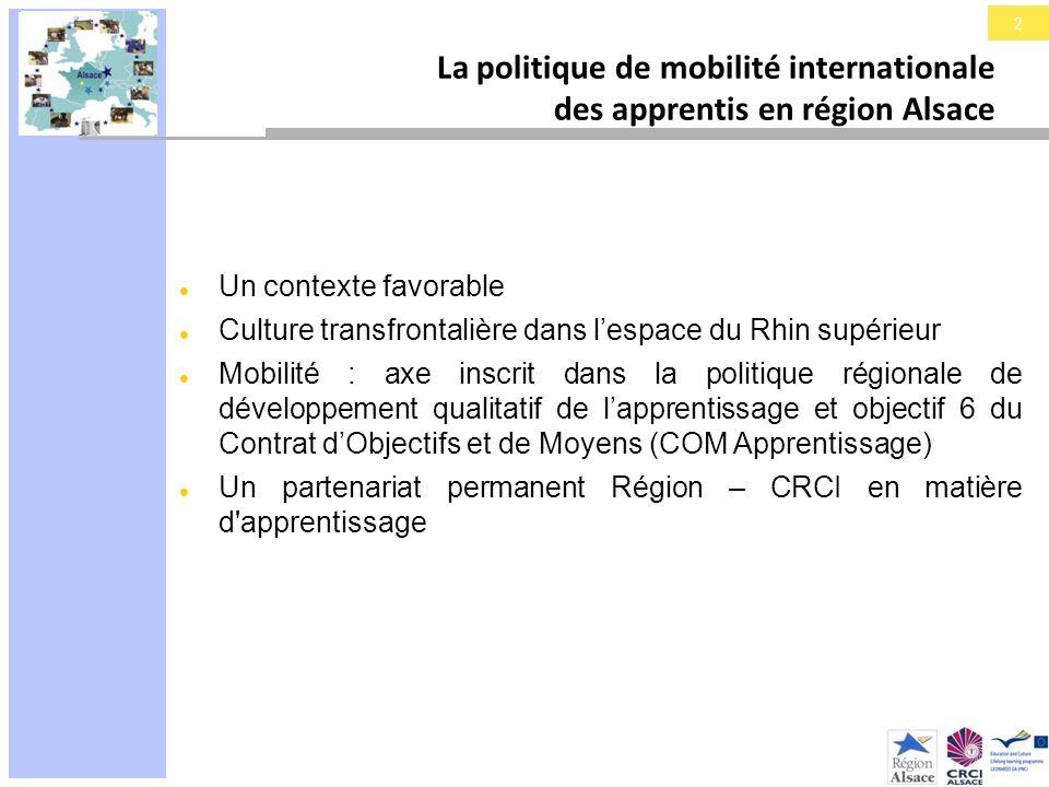 3 La politique de mobilité internationale des apprentis en région Alsace Deux axes constitutifs de cette mobilité : Axe « stages » : MAESTRAL (Mobilité-Apprentis- Europe-Stages-Traineeship-Alsace) Axe transfrontalier : le projet dapprentissage transfrontalier