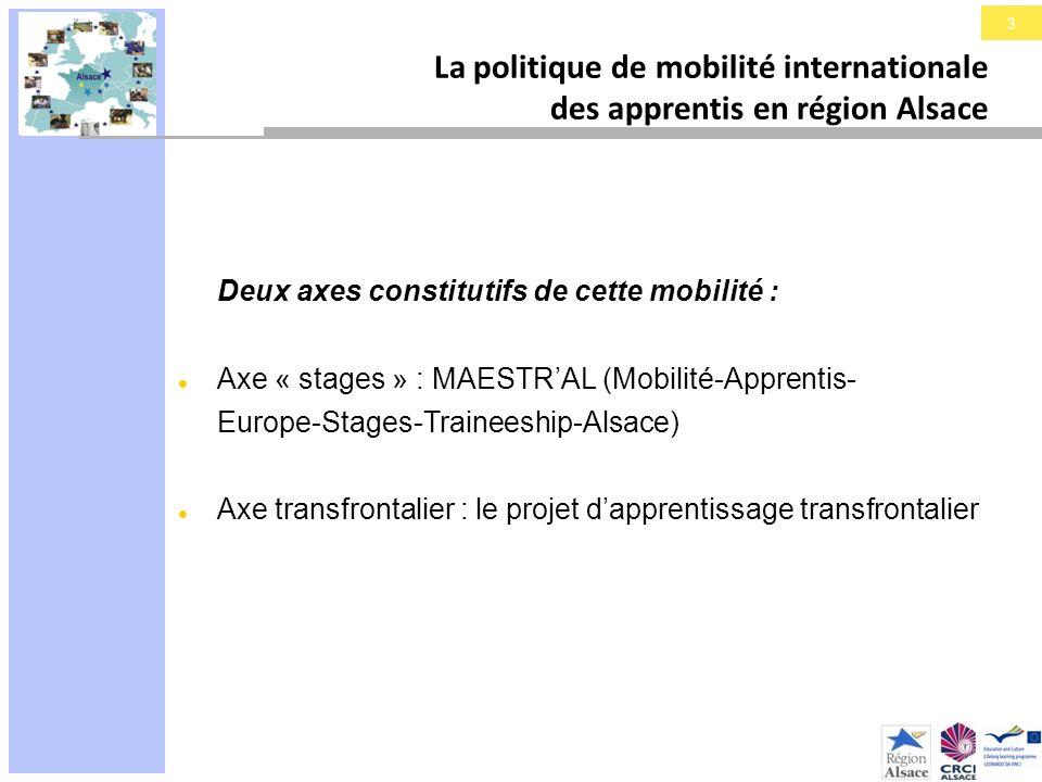 3 La politique de mobilité internationale des apprentis en région Alsace Deux axes constitutifs de cette mobilité : Axe « stages » : MAESTRAL (Mobilit
