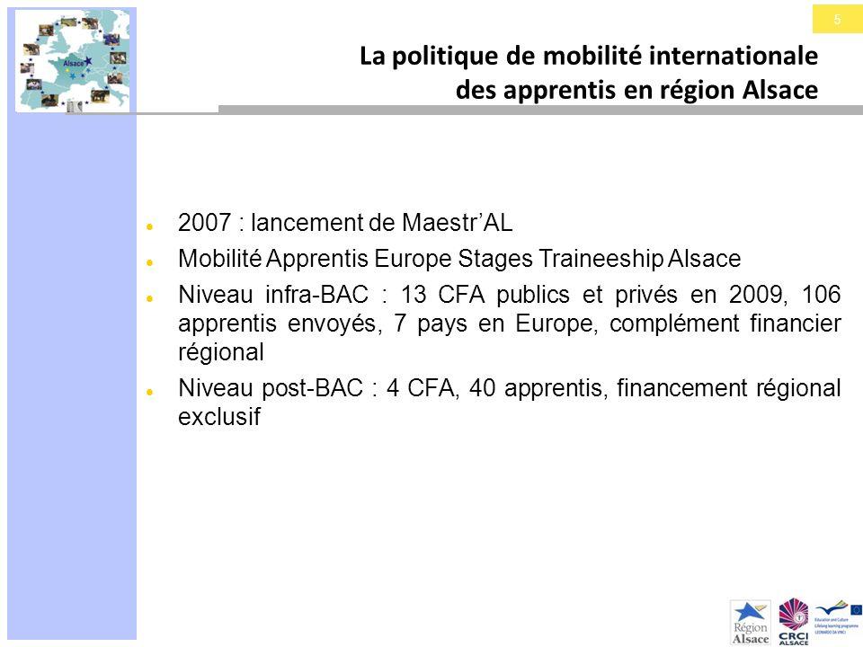 6 La politique de mobilité internationale des apprentis en région Alsace Valeur ajoutée de MaestrAL : mutualisation des pratiques mobilité inter-CFA gestion optimisée des fonds impulsion dun nouveau sens dans les partenariats régionaux à linternational